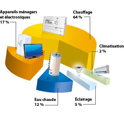 Résultats de recherche d'images pour «répartition moyenne de la consommation d'énergie dans une habitation»